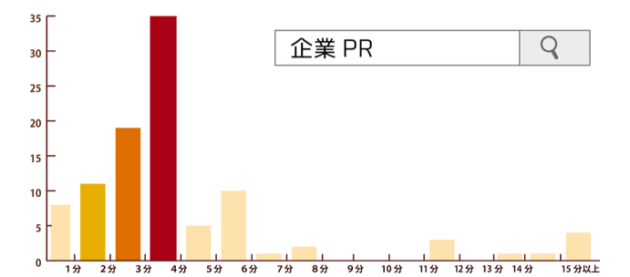 YouTube,動画,長さ_企業PR