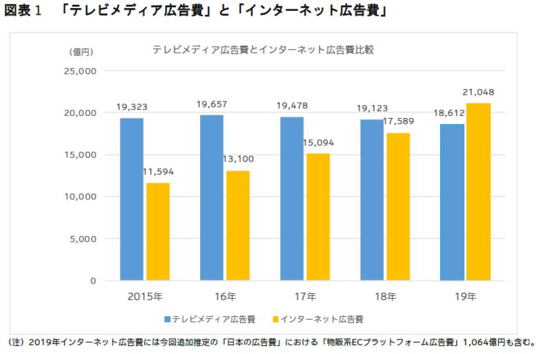 電通が発表した「2019年 日本の広告費」その内訳を読みとく