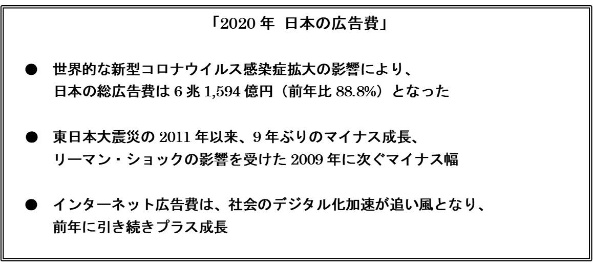 インターネット広告が堅調も全体ではマイナス「日本の広告費2020」